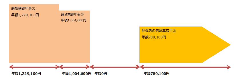izoku_nenkin_image02