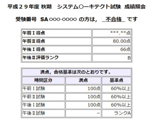 2017年秋のシステム○ーキテクトの試験結果