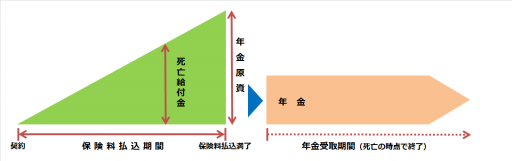 個人年金保険(終身年金)の仕組み図