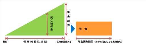 個人年金保険(確定年金)の仕組み図