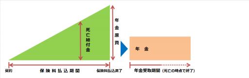 個人年金保険(有期年金)の仕組み図