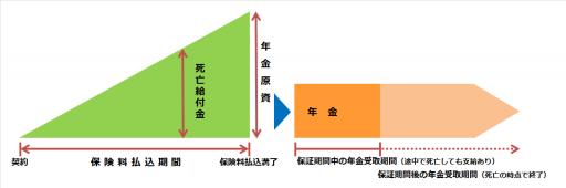 個人年金保険(保証期間付終身年金)の仕組み図