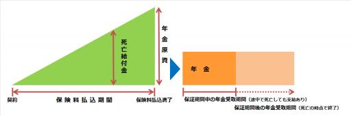 個人年金保険(保証期間付有期年金)の仕組み図