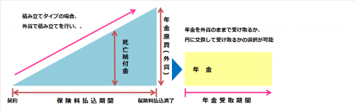 外貨建て個人年金保険の仕組み図