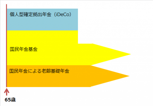 国民年金基金と個人型確定拠出年金(iDeCo)についての仕組み図