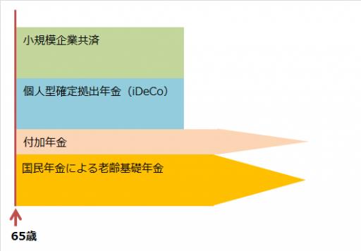 個人型確定拠出年金(iDeCo)と小規模企業共済と付加年金についての仕組み図