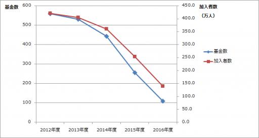 厚生年金基金の基金数と加入者数の推移です!