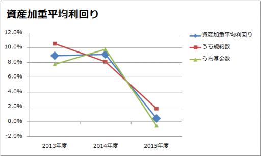 2013年~2015年の資産加重平均利回りのグラフ