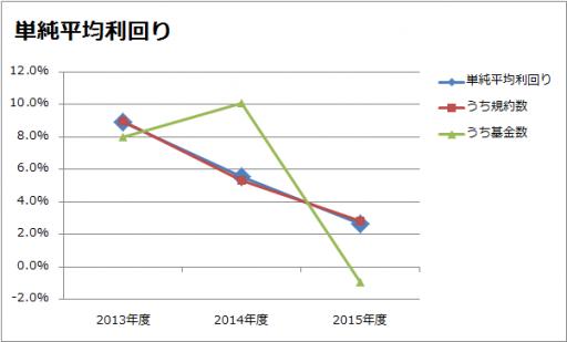 2013年~2015年の単純平均利回りのグラフ