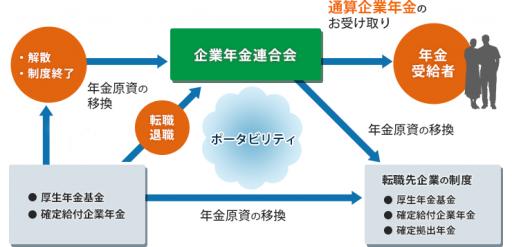企業年金連合会のイメージ図