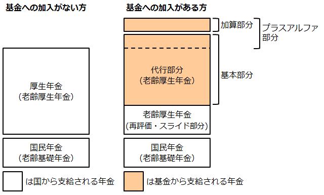厚生年金基金の年金種類の図解イメージ
