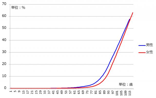 平成29年簡易生命表における各年齢の死亡率