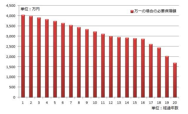 万一の場合の必要保障額の推移のグラフ