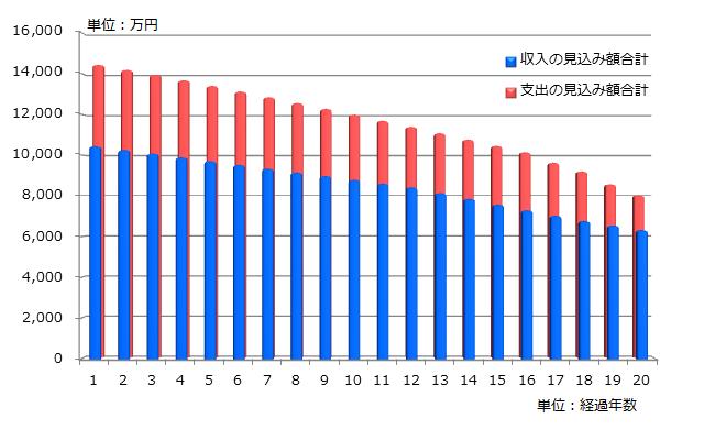 支出と収入の見込み額合計の推移のグラフ