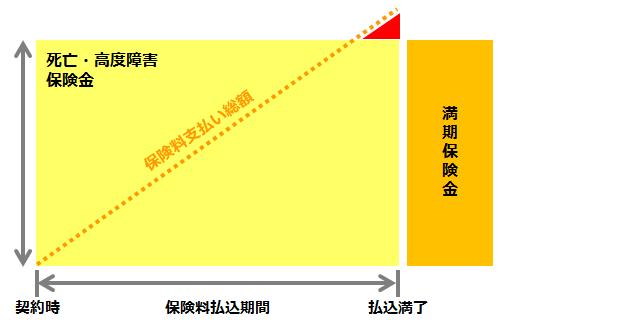 養老保険のイメージ図