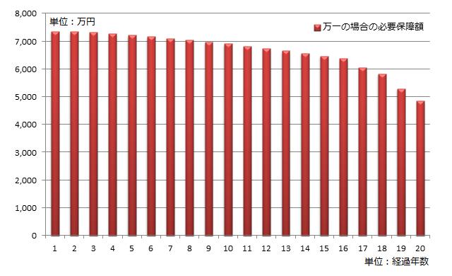 自営業の方を想定した万一の場合の必要保障額の推移のグラフ