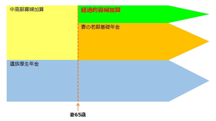 経過的寡婦加算のイメージ図