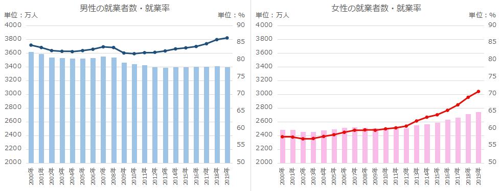 20歳から69歳における男性、女性の就業者数、就業率のグラフ