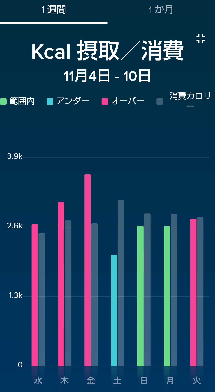 Fitbitのカロリー摂取・消費のグラフ